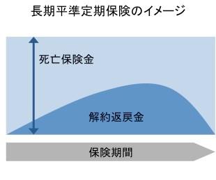長期平定期保険