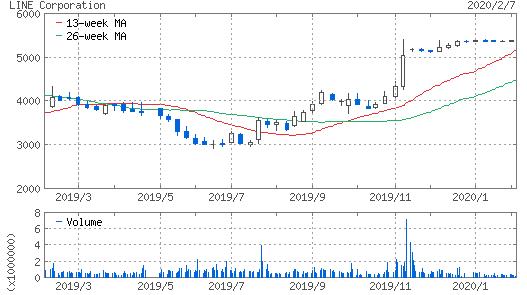 (画像出典︰Yahoo!ファイナンス  https://stocks.finance.yahoo.co.jp/stocks/chart/?code=3938.T&ct=z&t=1y)